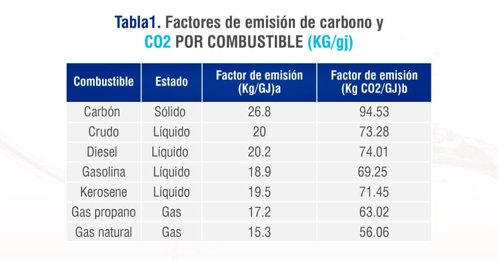 Tabla de valores de la emisión de carbón y CO2 por combustible