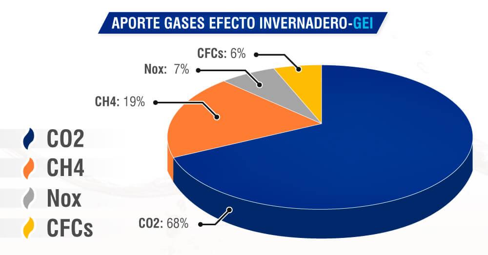 Diagrama de torta sobre el aporte del GLP a la redución de gas invernadero
