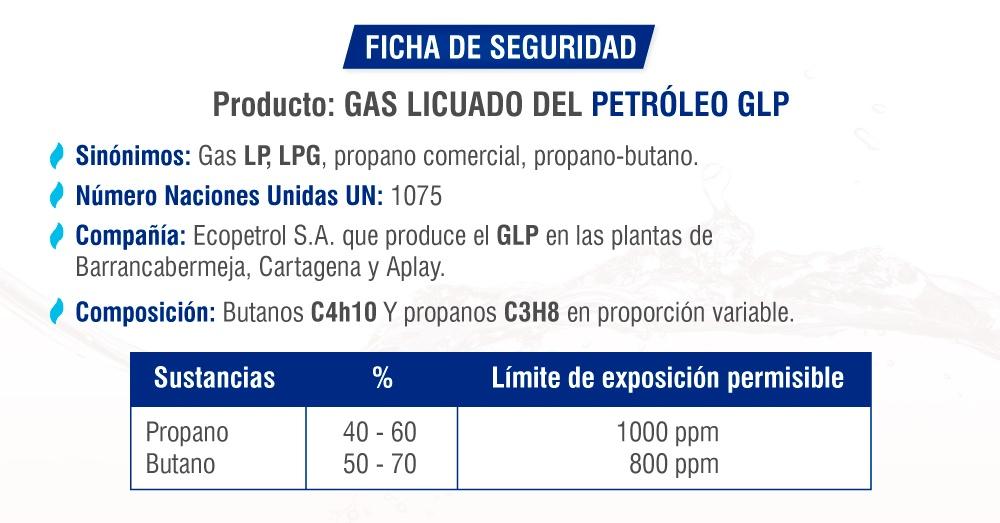Ficha técnica ilustrada del petróleo GLP