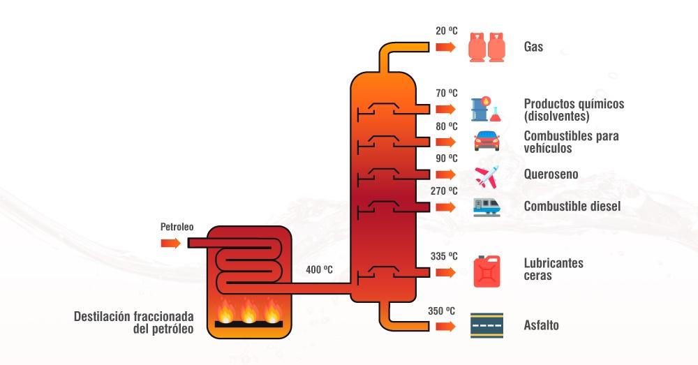 Ilustración informativa de la combustión para diferentes prpductos a base de gas